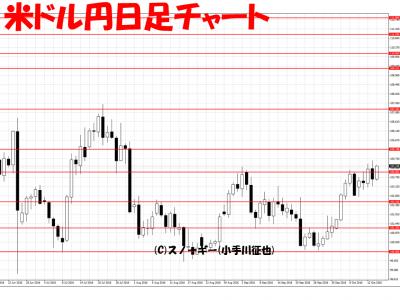20161014米ドル円日足