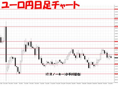 20161015ユーロ円日足