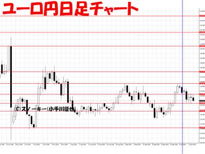 20161015ユーロ円日足さきよみLIONチャート検証