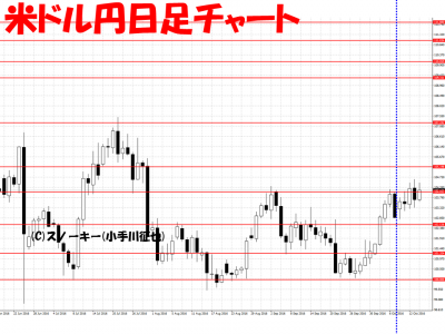 20161015米ドル円日足さきよみLIONチャート検証