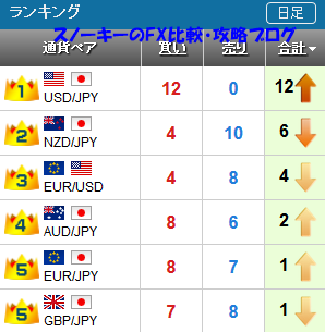 20161015さきよみLIONチャートランキング