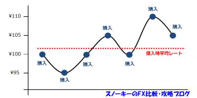 積立FXドルコスト平均法