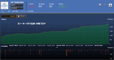 シストレ24HP TRADING損益チャートNZドル円