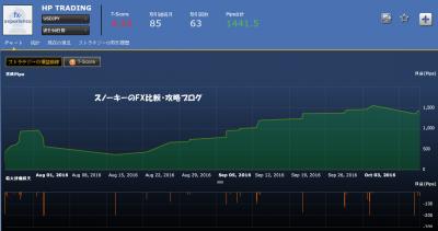 シストレ24HP TRADING損益チャート米ドル円