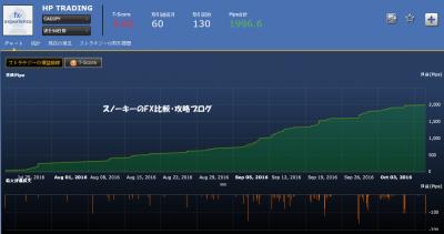 シストレ24HP TRADING損益チャートカナダドル円