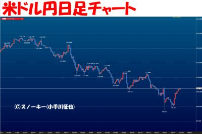 20160720米ドル円日足チャート