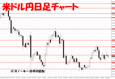 20160915米ドル円日足