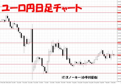 20160915ユーロ円日足