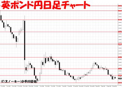 20160923英ポンド円日足