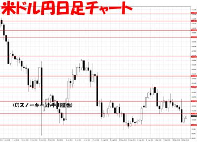 20160923米ドル円日足