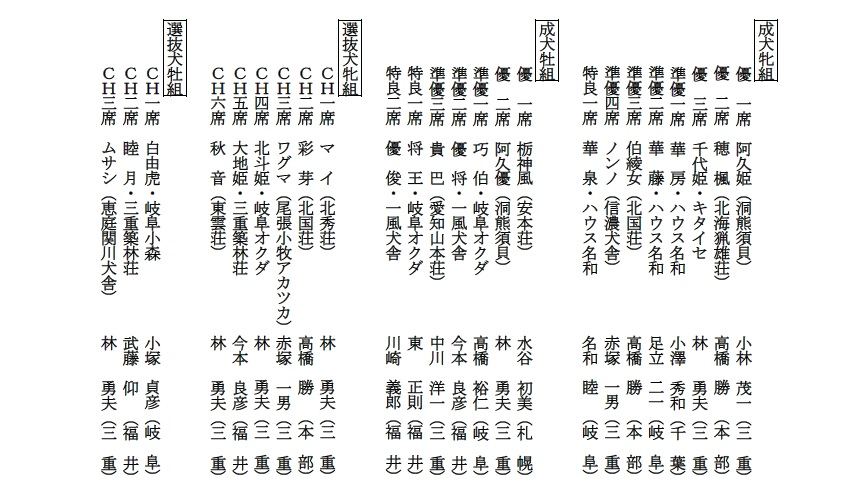 20181104-14-北海道犬成績2