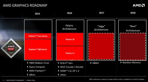 AMD GPUロードマップ (2016年4月21日)