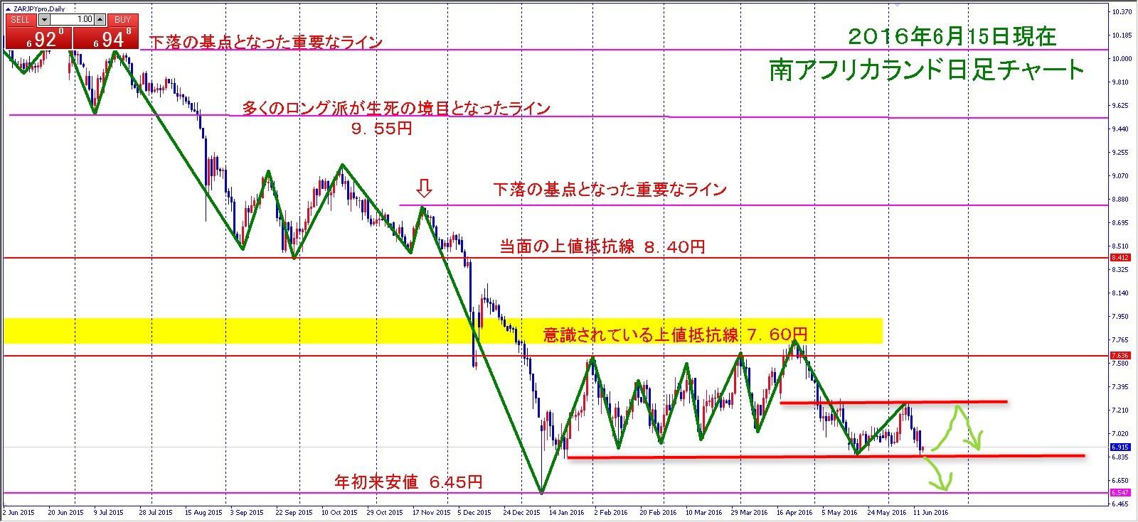 ランド円20160615