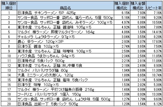 季節到来!インスタント袋麺 売上ランキング 1位日清 チキンラーメン