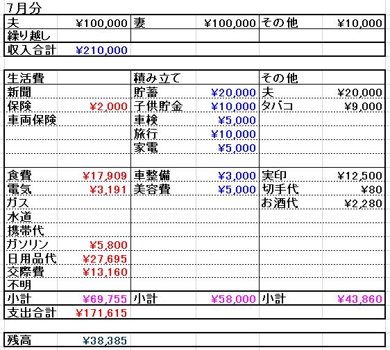 家計簿2015年7月