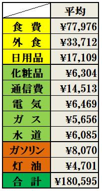 301219家計簿3
