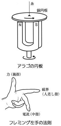 アラゴの円板と フレミング左手の法則