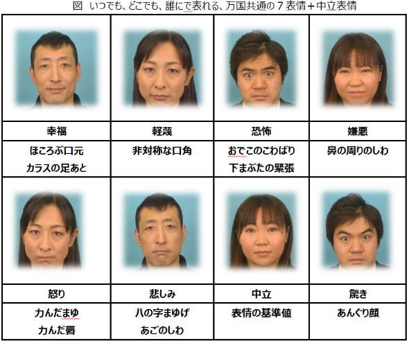 いつでもどこでも、誰にでも現れる、万国共通の7表情+中立表情