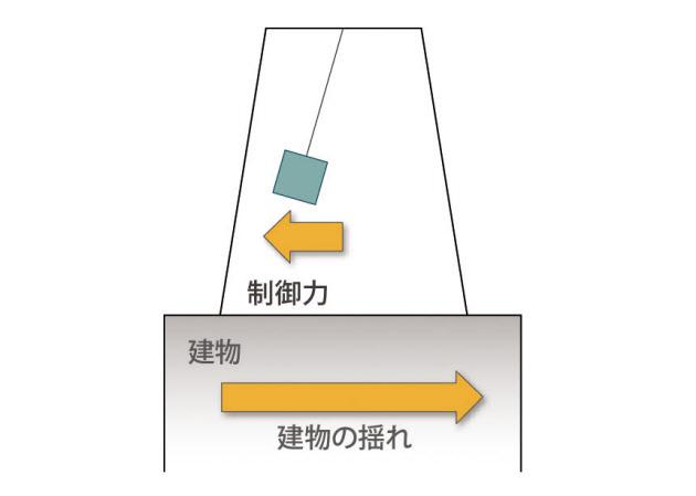 高層ビル 揺れ制御 原理