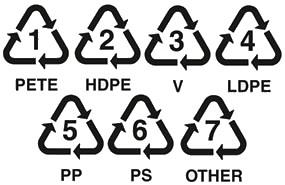 ペットボトルなどについている、矢印が三角形になったマークの中に書いてある数字は何?