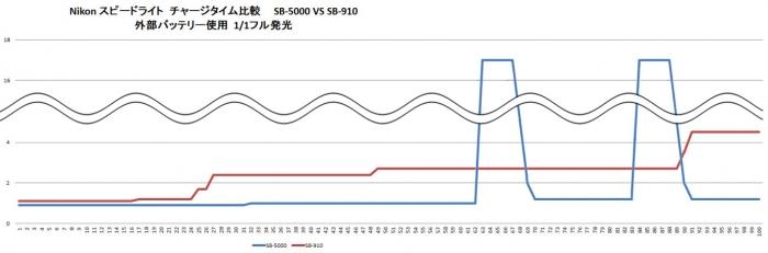 SB-5000 VS SB-910 比較2