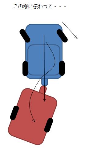 トレーラーのバック方法④