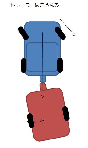 トレーラーのバック方法⑤