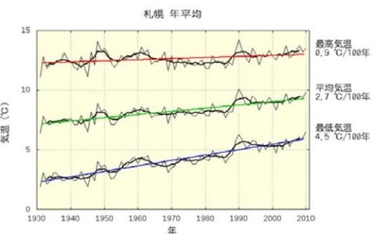 2016-7-29札幌平均気温推移