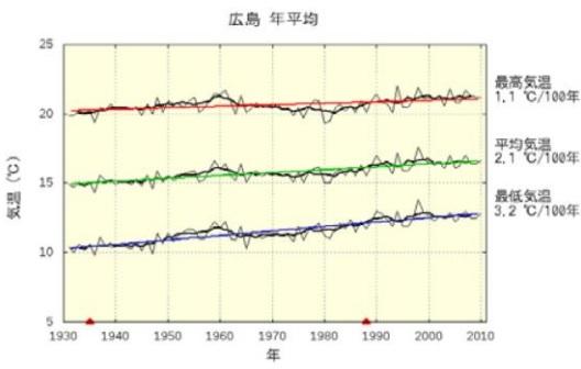 2016-7-29広島平均気温推移