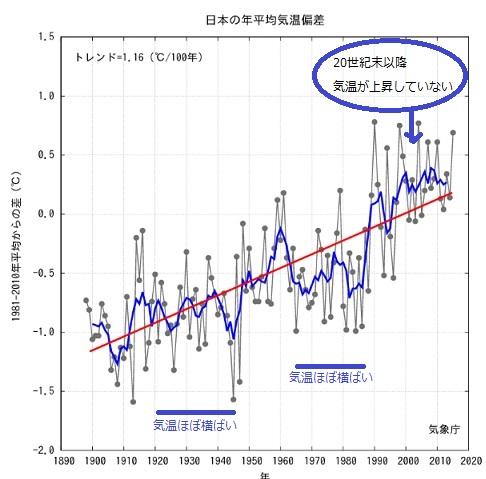 2016-7-29日本の平均気温推移