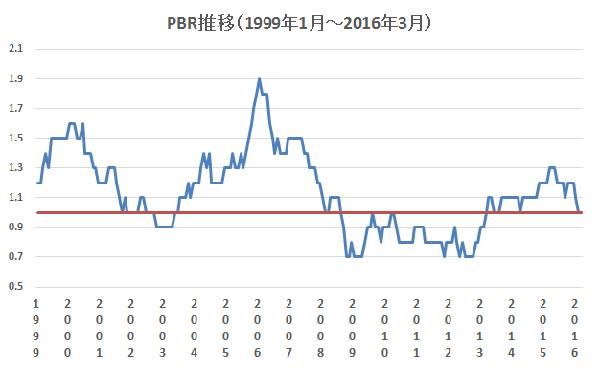 PBRの推移(1999年1月~2016年3月)