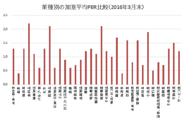 業種別の加重平均PBR比較(2016年3月末)