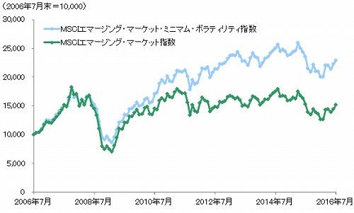 図表3:新興国株式指数の推移|モーニングスター
