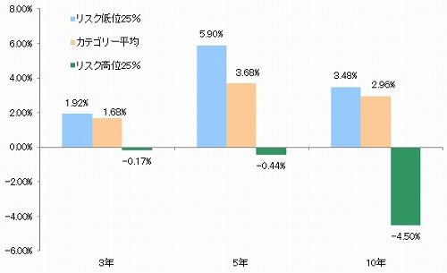 図表4:新興国株式ファンドのリスク別トータルリターン|モーニングスター
