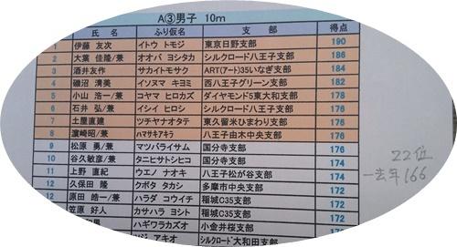 fukiya 成績